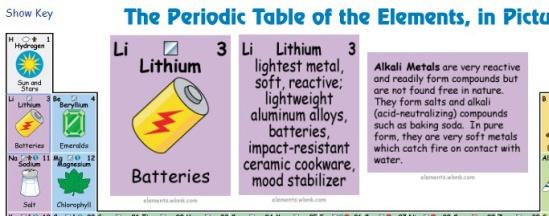 La tabla peridica que te dice para qu sirve cada elemento en elementos urtaz Image collections